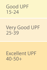 UPF Rating System